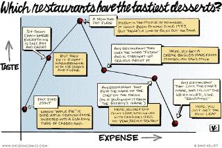 Dessert graph