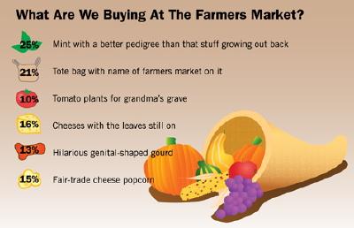 Farmer's market graph